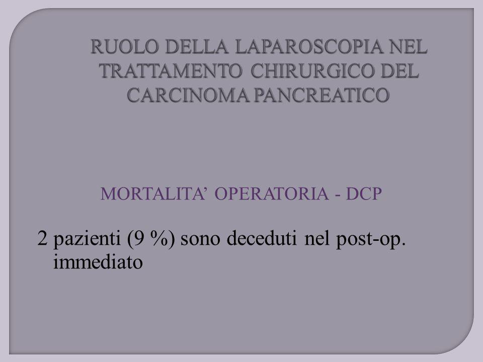 MORTALITA' OPERATORIA - DCP 2 pazienti (9 %) sono deceduti nel post-op. immediato