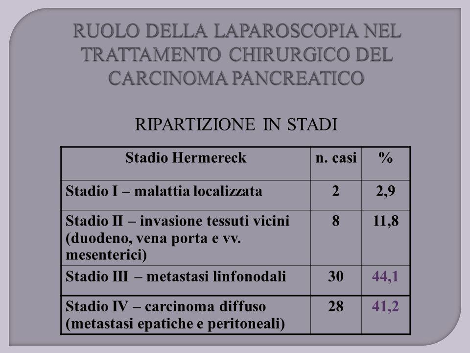 RIPARTIZIONE IN STADI Stadio Hermereckn. casi% Stadio I – malattia localizzata22,9 Stadio II – invasione tessuti vicini (duodeno, vena porta e vv. mes