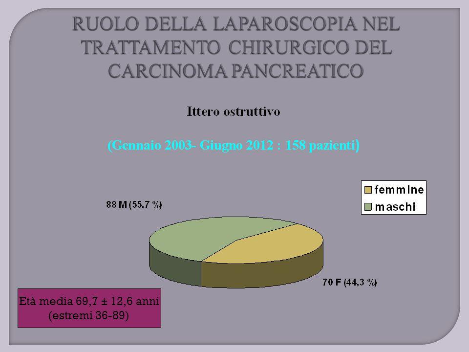 Ittero ostruttivo : 158 pazienti 118 (74,7 %) pazienti ERCP + protesi biliare per via endoscopica 90 pazienti (57 % - non operabili) NESSUN ALTRO TRATTAMENTO
