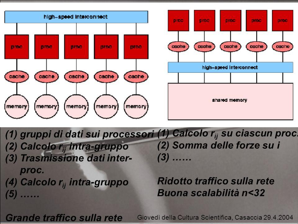 Giovedì della Cultura Scientifica, Casaccia 29.4.2004 (1) gruppi di dati sui processori (2) Calcolo r ij intra-gruppo (3) Trasmissione dati inter- proc.