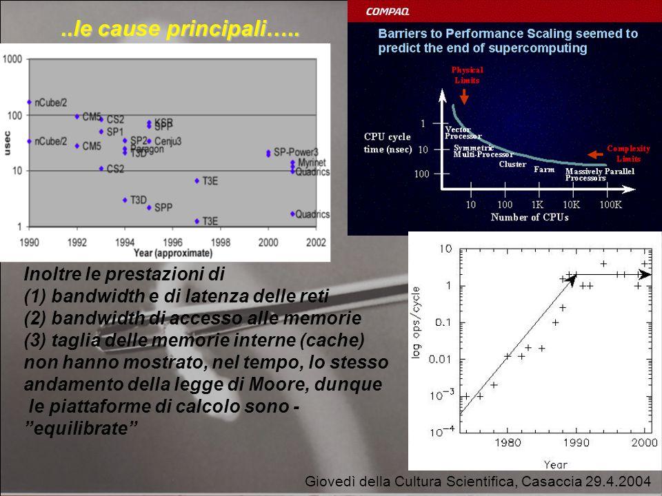 Giovedì della Cultura Scientifica, Casaccia 29.4.2004..le cause principali…..