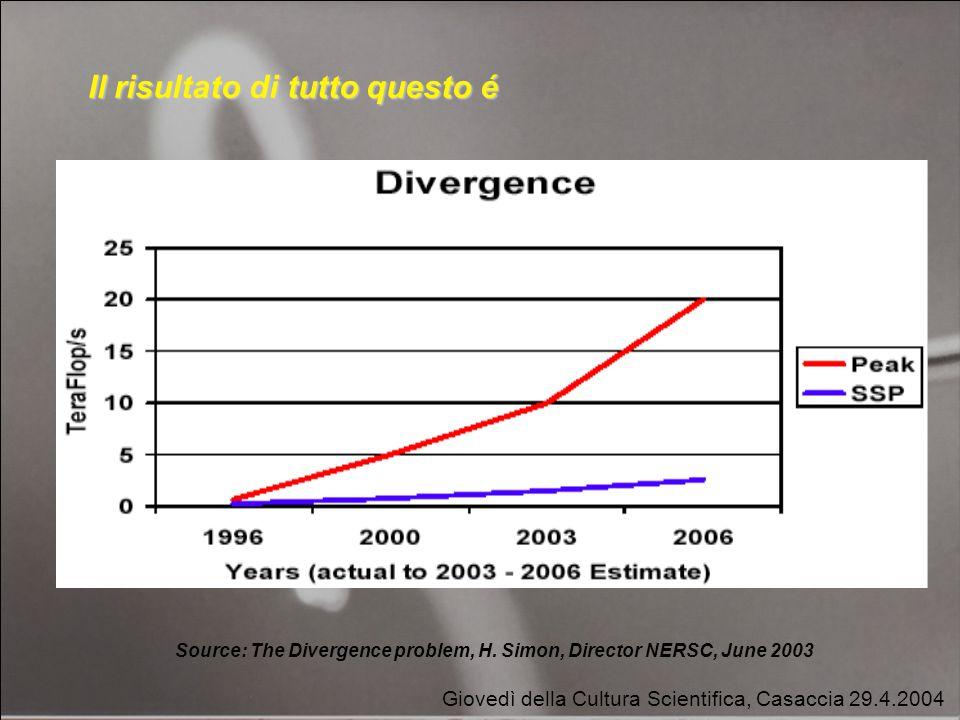 Giovedì della Cultura Scientifica, Casaccia 29.4.2004 Il risultato di tutto questo é Source: The Divergence problem, H.