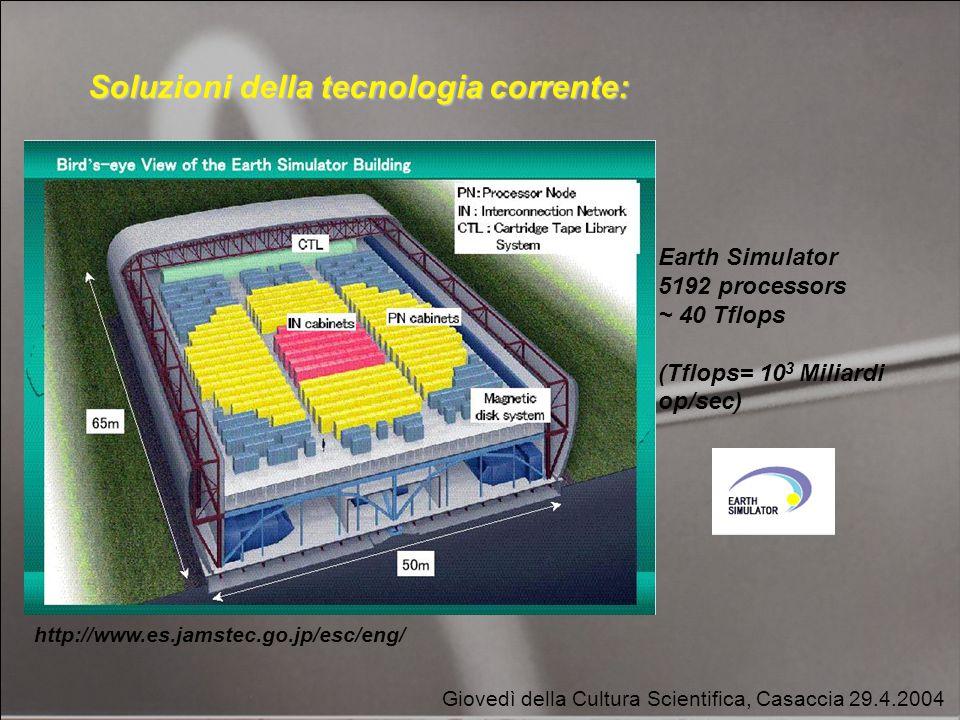 Giovedì della Cultura Scientifica, Casaccia 29.4.2004 Soluzioni della tecnologia corrente: Earth Simulator 5192 processors ~ 40 Tflops (Tflops= 10 3 Miliardi op/sec) http://www.es.jamstec.go.jp/esc/eng/