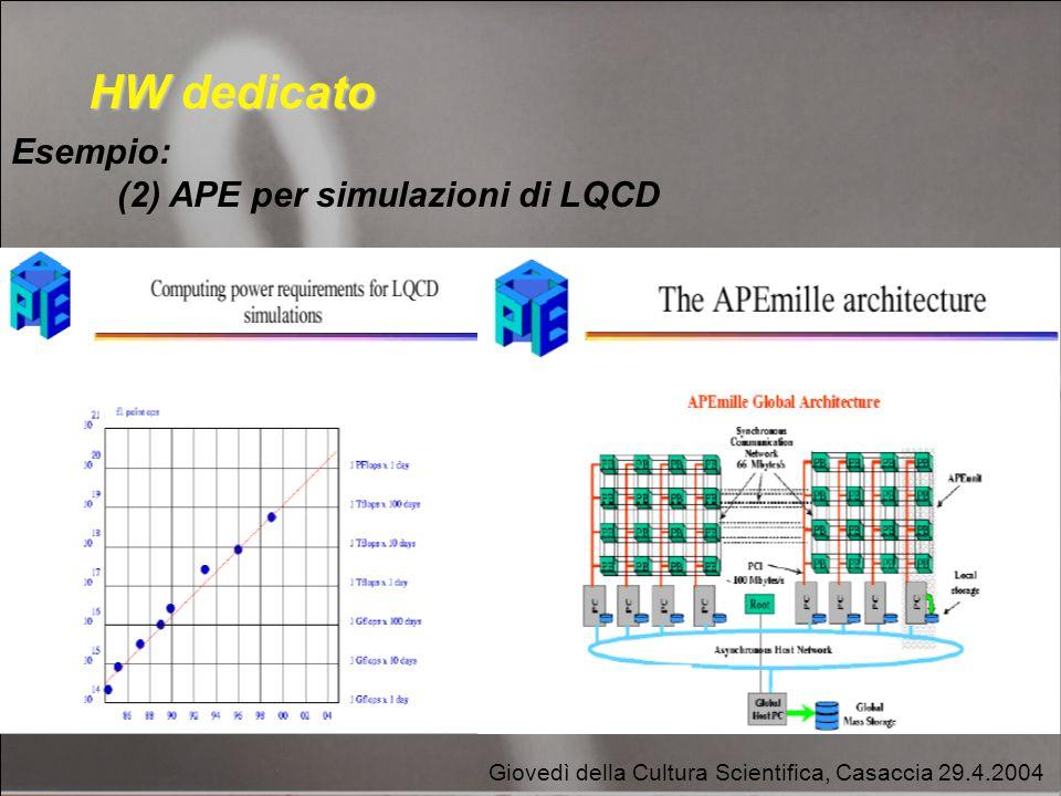 Giovedì della Cultura Scientifica, Casaccia 29.4.2004 HW dedicato Esempio: (2) APE per simulazioni di LQCD