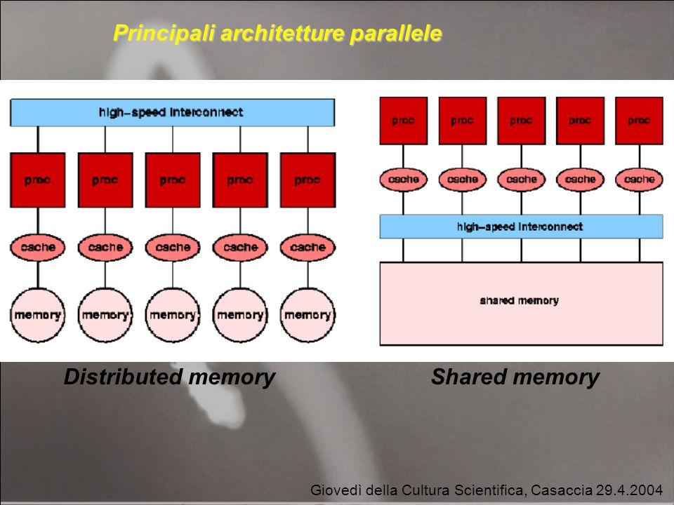 Data partitioning farming Giovedì della Cultura Scientifica, Casaccia 29.4.2004 Distributed memoryShared memory Principali architetture parallele