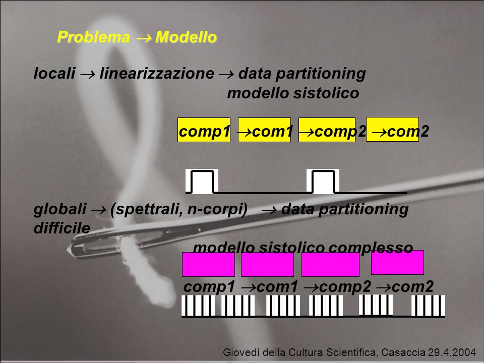 Giovedì della Cultura Scientifica, Casaccia 29.4.2004 Problema  Modello locali  linearizzazione  data partitioning modello sistolico comp1  com1  comp2  com2 globali  (spettrali, n-corpi)  data partitioning difficile modello sistolico complesso comp1  com1  comp2  com2