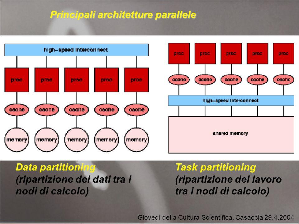 Data partitioning farming Giovedì della Cultura Scientifica, Casaccia 29.4.2004 Data partitioning (ripartizione dei dati tra i nodi di calcolo) Task partitioning (ripartizione del lavoro tra i nodi di calcolo) Principali architetture parallele