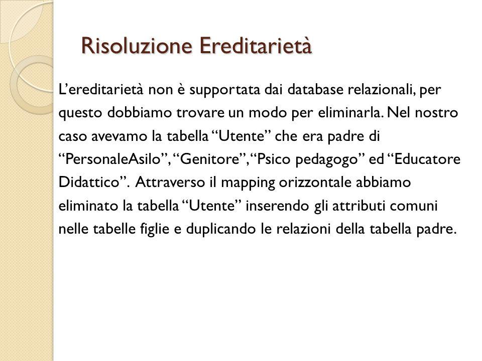 Risoluzione Ereditarietà L'ereditarietà non è supportata dai database relazionali, per questo dobbiamo trovare un modo per eliminarla.