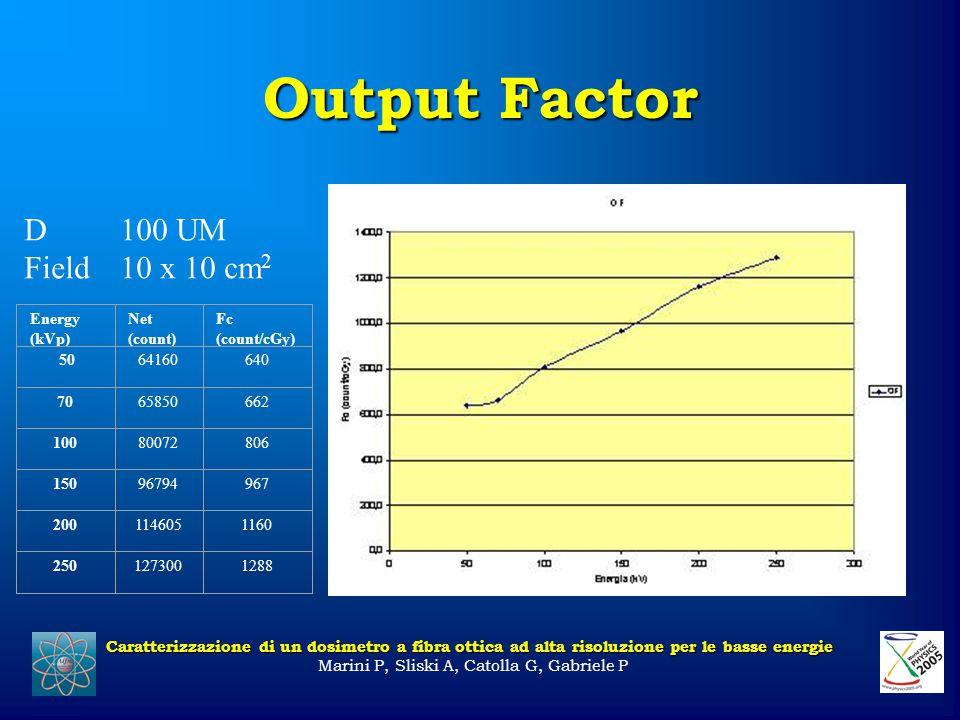 Output Factor Caratterizzazione di un dosimetro a fibra ottica ad alta risoluzione per le basse energie Marini P, Sliski A, Catolla G, Gabriele P D100 UM Field10 x 10 cm 2 Energy (kVp) Net (count) Fc (count/cGy) 5064160640 7065850662 10080072806 15096794967 2001146051160 2501273001288