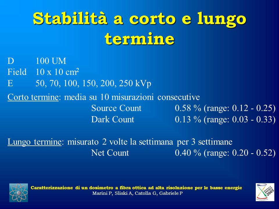 Stabilità a corto e lungo termine Caratterizzazione di un dosimetro a fibra ottica ad alta risoluzione per le basse energie Marini P, Sliski A, Catolla G, Gabriele P D100 UM Field10 x 10 cm 2 E50, 70, 100, 150, 200, 250 kVp Corto termine: media su 10 misurazioni consecutive Source Count0.58 % (range: 0.12 - 0.25) Dark Count0.13 % (range: 0.03 - 0.33) Lungo termine: misurato 2 volte la settimana per 3 settimane Net Count0.40 % (range: 0.20 - 0.52)