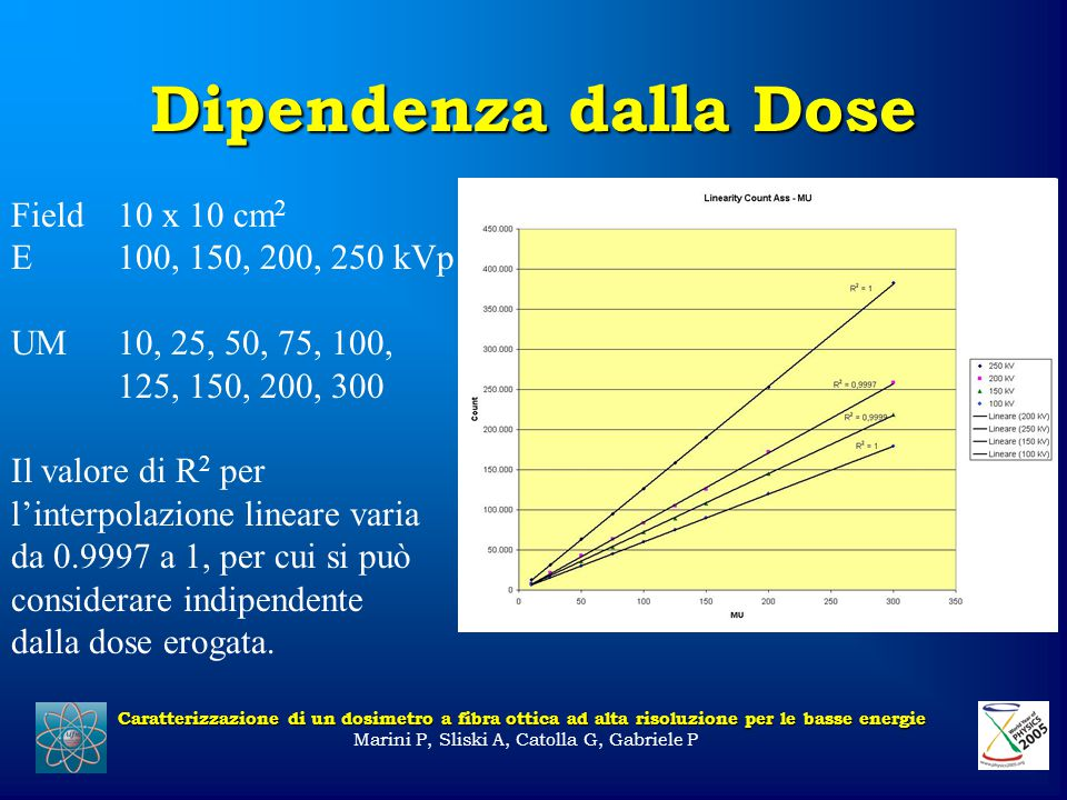 Dipendenza dalla Dose Caratterizzazione di un dosimetro a fibra ottica ad alta risoluzione per le basse energie Marini P, Sliski A, Catolla G, Gabriele P Field10 x 10 cm 2 E100, 150, 200, 250 kVp UM10, 25, 50, 75, 100, 125, 150, 200, 300 Il valore di R 2 per l'interpolazione lineare varia da 0.9997 a 1, per cui si può considerare indipendente dalla dose erogata.