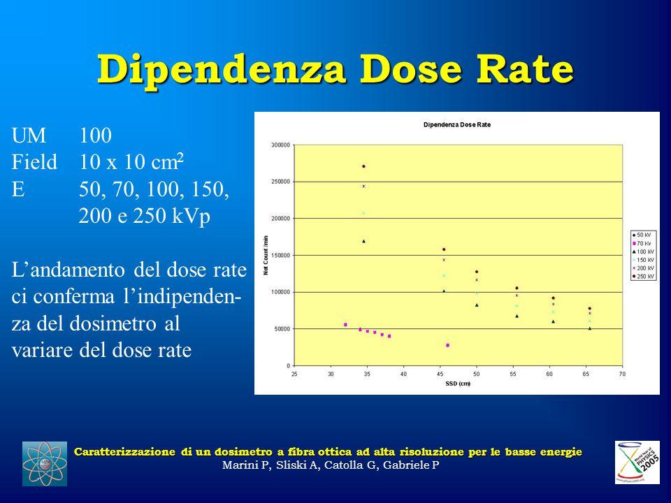 Dipendenza Dose Rate Caratterizzazione di un dosimetro a fibra ottica ad alta risoluzione per le basse energie Marini P, Sliski A, Catolla G, Gabriele P UM100 Field 10 x 10 cm 2 E 50, 70, 100, 150, 200 e 250 kVp L'andamento del dose rate ci conferma l'indipenden- za del dosimetro al variare del dose rate