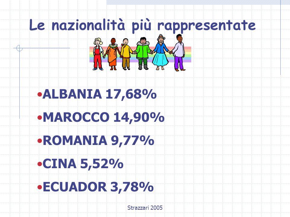 Strazzari 2005 Le nazionalità più rappresentate ALBANIA 17,68% MAROCCO 14,90% ROMANIA 9,77% CINA 5,52% ECUADOR 3,78%