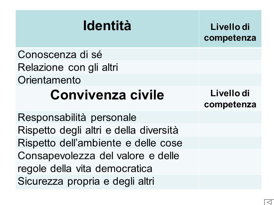 Identità Livello di competenza Conoscenza di sé Relazione con gli altri Orientamento Convivenza civile Livello di competenza Responsabilità personale
