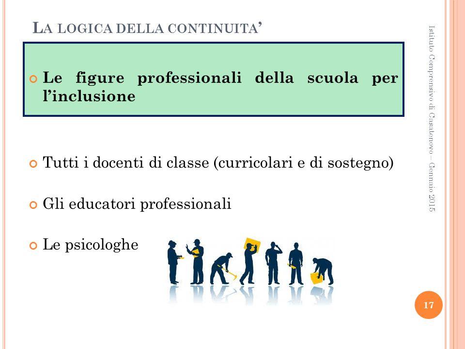 Le figure professionali della scuola per l'inclusione Tutti i docenti di classe (curricolari e di sostegno) Gli educatori professionali Le psicologhe