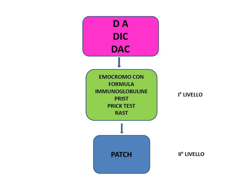D A DIC DAC EMOCROMO CON FORMULA IMMUNOGLOBULINE PRIST PRICK TEST RAST PATCH I° LIVELLO II° LIVELLO