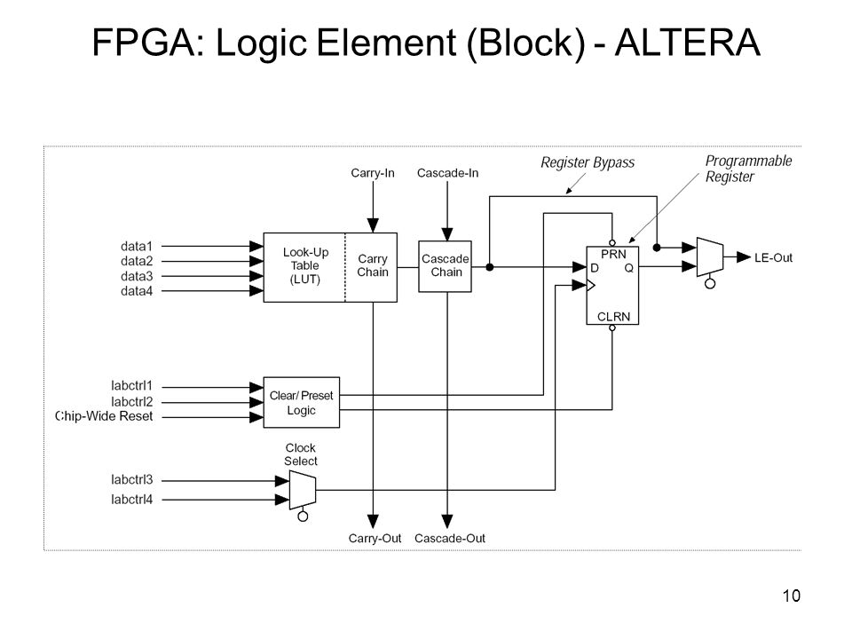 10 FPGA: Logic Element (Block) - ALTERA