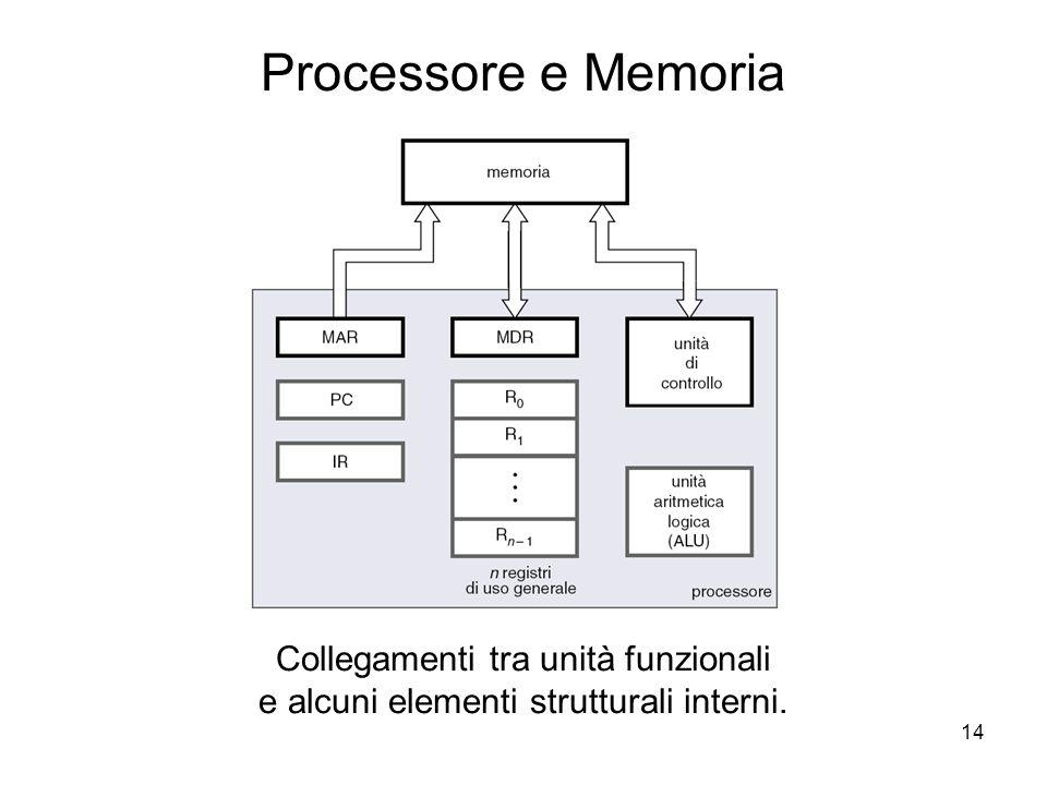 14 Processore e Memoria Collegamenti tra unità funzionali e alcuni elementi strutturali interni.