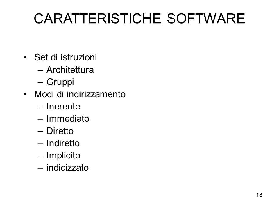 18 CARATTERISTICHE SOFTWARE Set di istruzioni –Architettura –Gruppi Modi di indirizzamento –Inerente –Immediato –Diretto –Indiretto –Implicito –indicizzato