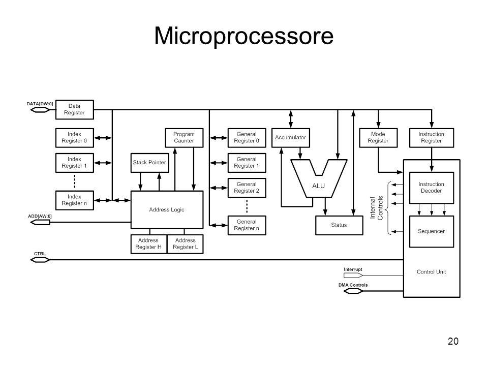 20 Microprocessore
