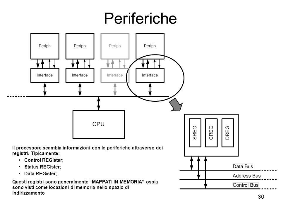 30 Periferiche Il processore scambia informazioni con le periferiche attraverso dei registri.