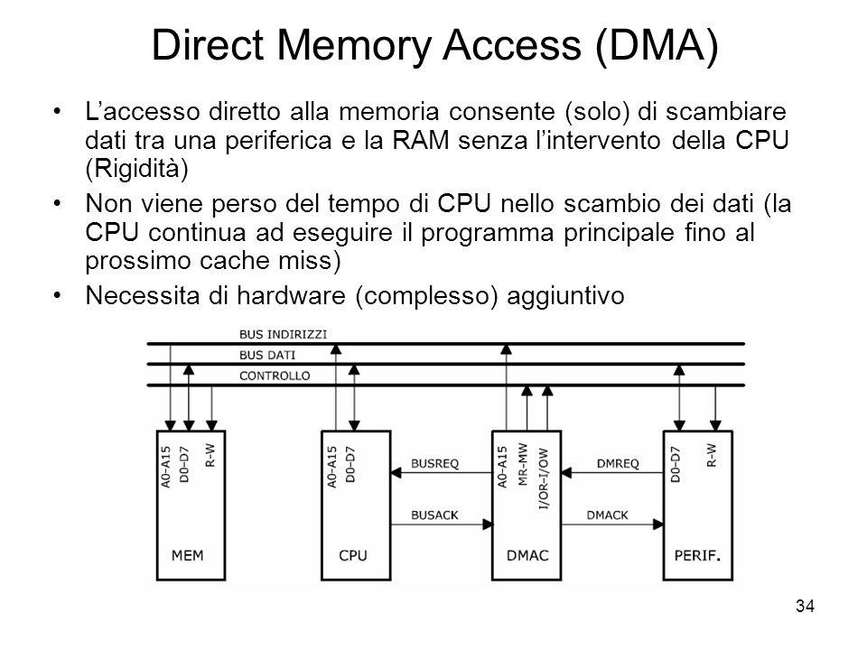 34 Direct Memory Access (DMA) L'accesso diretto alla memoria consente (solo) di scambiare dati tra una periferica e la RAM senza l'intervento della CPU (Rigidità) Non viene perso del tempo di CPU nello scambio dei dati (la CPU continua ad eseguire il programma principale fino al prossimo cache miss) Necessita di hardware (complesso) aggiuntivo