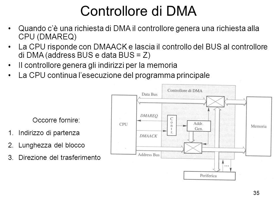 35 Controllore di DMA Quando c'è una richiesta di DMA il controllore genera una richiesta alla CPU (DMAREQ) La CPU risponde con DMAACK e lascia il controllo del BUS al controllore di DMA (address BUS e data BUS = Z) Il controllore genera gli indirizzi per la memoria La CPU continua l'esecuzione del programma principale Occorre fornire: 1.Indirizzo di partenza 2.Lunghezza del blocco 3.Direzione del trasferimento