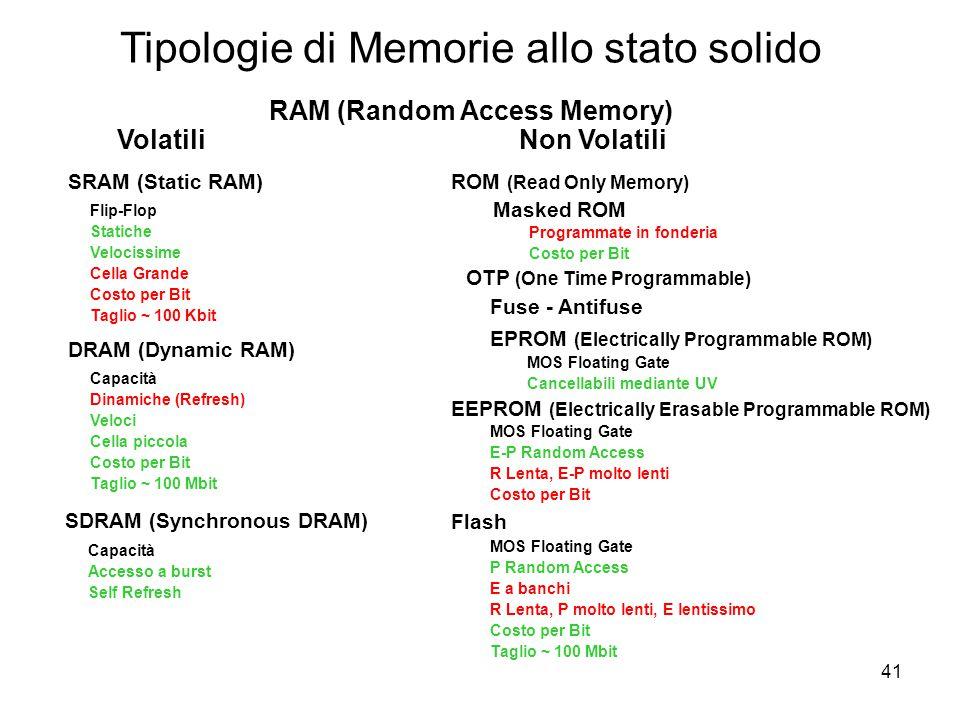 41 Tipologie di Memorie allo stato solido Volatili Non Volatili RAM (Random Access Memory) SRAM (Static RAM) Flip-Flop Statiche Velocissime Cella Grande Costo per Bit Taglio ~ 100 Kbit DRAM (Dynamic RAM) Capacità Dinamiche (Refresh) Veloci Cella piccola Costo per Bit Taglio ~ 100 Mbit ROM (Read Only Memory) Programmate in fonderia Costo per Bit EEPROM (Electrically Erasable Programmable ROM) MOS Floating Gate E-P Random Access R Lenta, E-P molto lenti Costo per Bit Masked ROM MOS Floating Gate Cancellabili mediante UV Fuse - Antifuse OTP (One Time Programmable) EPROM (Electrically Programmable ROM) Flash MOS Floating Gate P Random Access E a banchi R Lenta, P molto lenti, E lentissimo Costo per Bit Taglio ~ 100 Mbit SDRAM (Synchronous DRAM) Capacità Accesso a burst Self Refresh