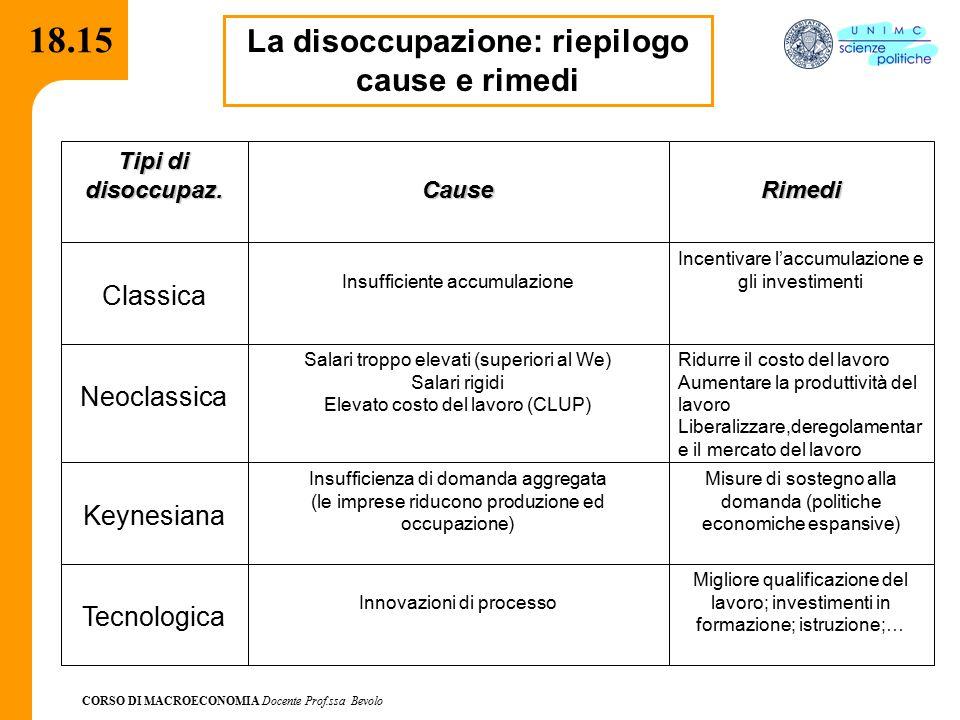 CORSO DI MACROECONOMIA Docente Prof.ssa Bevolo 18.15 La disoccupazione: riepilogo cause e rimedi Tipi di disoccupaz.