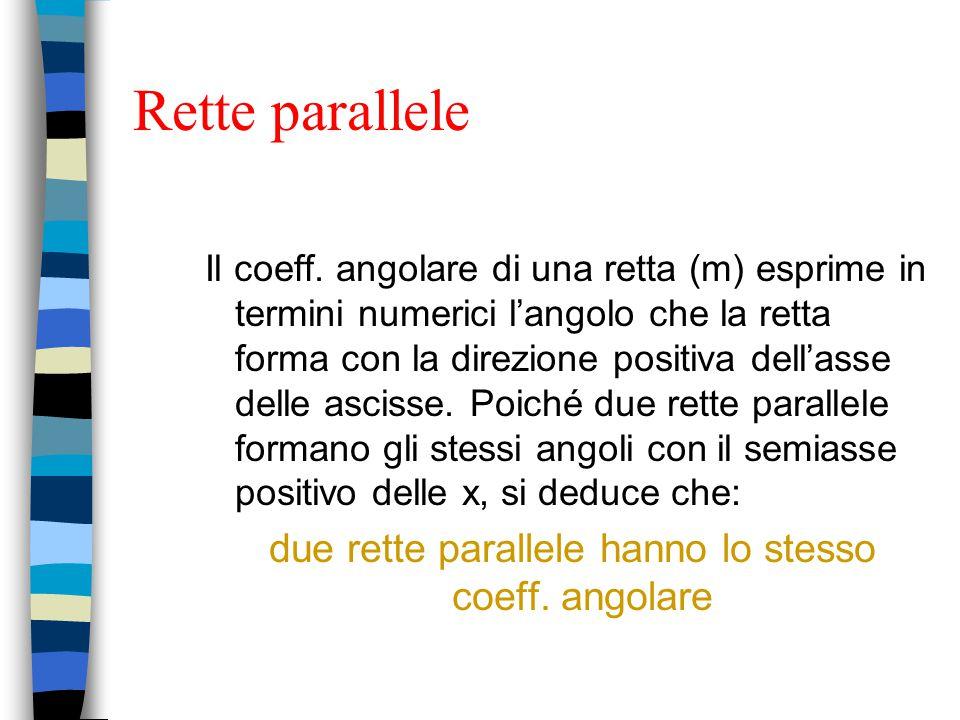 Rette parallele Il coeff. angolare di una retta (m) esprime in termini numerici l'angolo che la retta forma con la direzione positiva dell'asse delle