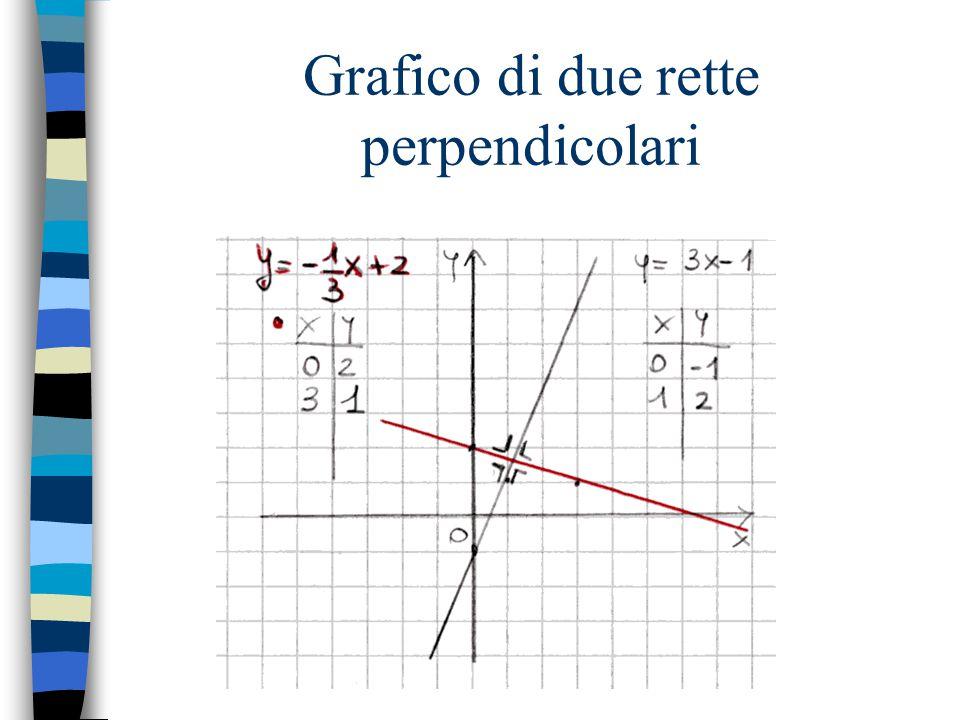 Grafico di due rette perpendicolari