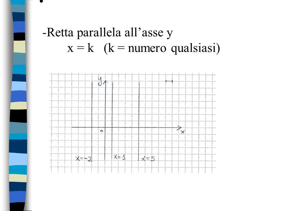 Riepilogo asse x y = 0 asse y x = 0 retta parallela all'asse x y = k retta parallela all'asse y x = k retta passante per l'origine y= mx rette generiche y= mx + q