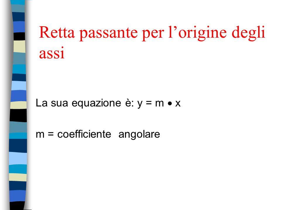 Retta passante per l'origine degli assi La sua equazione è: y = m  x m = coefficiente angolare