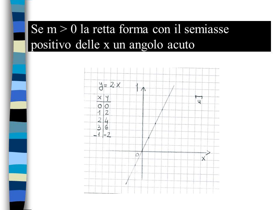 Se m > 0 la retta forma con il semiasse positivo delle x un angolo acuto