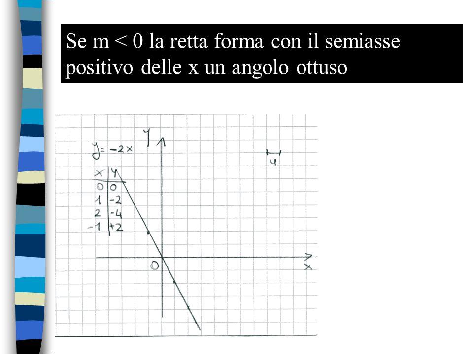Retta in forma generica La sua equazione è: y = m  x + q m = coefficiente angolare q = ordinata all'origine