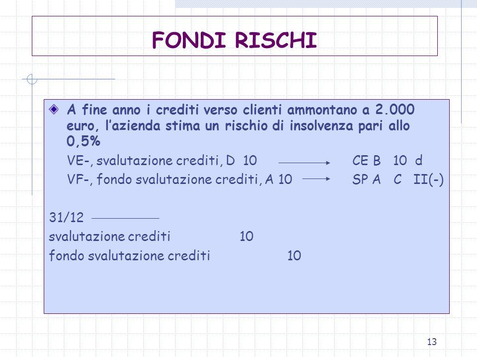 13 FONDI RISCHI A fine anno i crediti verso clienti ammontano a 2.000 euro, l'azienda stima un rischio di insolvenza pari allo 0,5% VE-, svalutazione