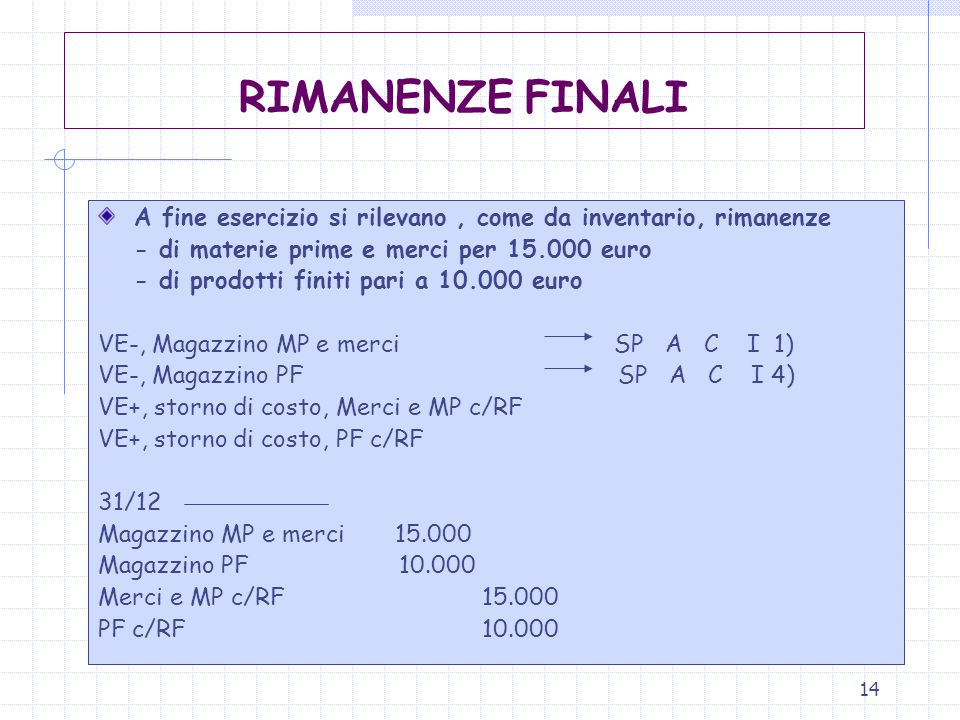 14 RIMANENZE FINALI A fine esercizio si rilevano, come da inventario, rimanenze - di materie prime e merci per 15.000 euro - di prodotti finiti pari a 10.000 euro VE-, Magazzino MP e merci SP A C I 1) VE-, Magazzino PF SP A C I 4) VE+, storno di costo, Merci e MP c/RF VE+, storno di costo, PF c/RF 31/12 Magazzino MP e merci 15.000 Magazzino PF 10.000 Merci e MP c/RF15.000 PF c/RF10.000