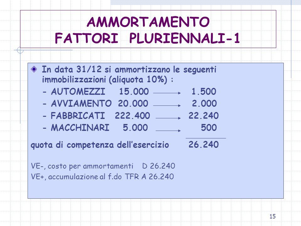 15 AMMORTAMENTO FATTORI PLURIENNALI-1 In data 31/12 si ammortizzano le seguenti immobilizzazioni (aliquota 10%) : - AUTOMEZZI 15.000 1.500 - AVVIAMENT