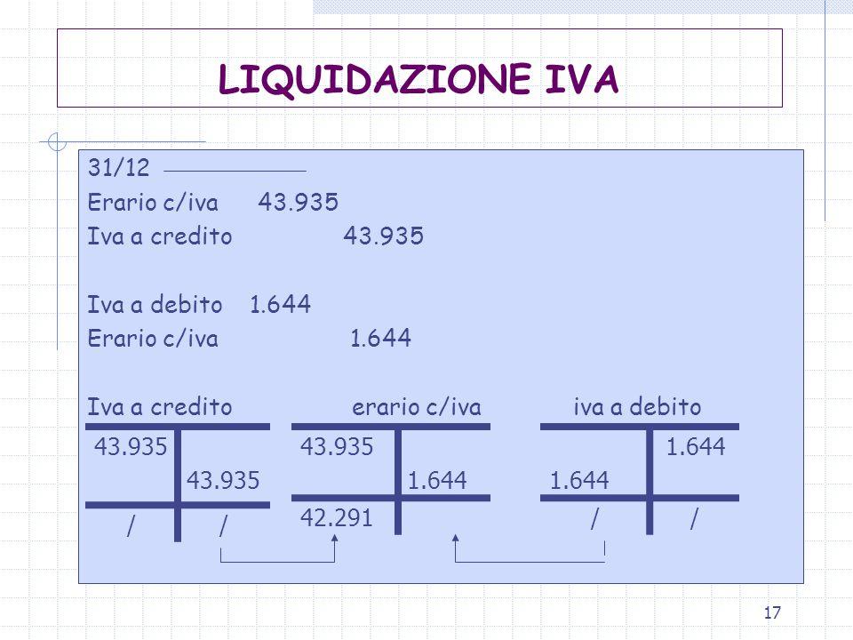 17 LIQUIDAZIONE IVA 31/12 Erario c/iva43.935 Iva a credito43.935 Iva a debito 1.644 Erario c/iva 1.644 Iva a credito erario c/iva iva a debito 43.935