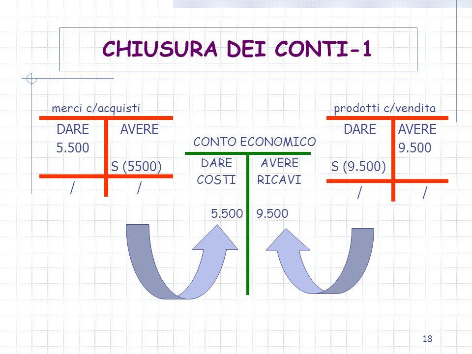 18 merci c/acquisti prodotti c/vendita CONTO ECONOMICO DARE 5.500 AVERE S (5500) // DARE COSTI 5.500 AVERE RICAVI 9.500 CHIUSURA DEI CONTI-1 DARE S (9