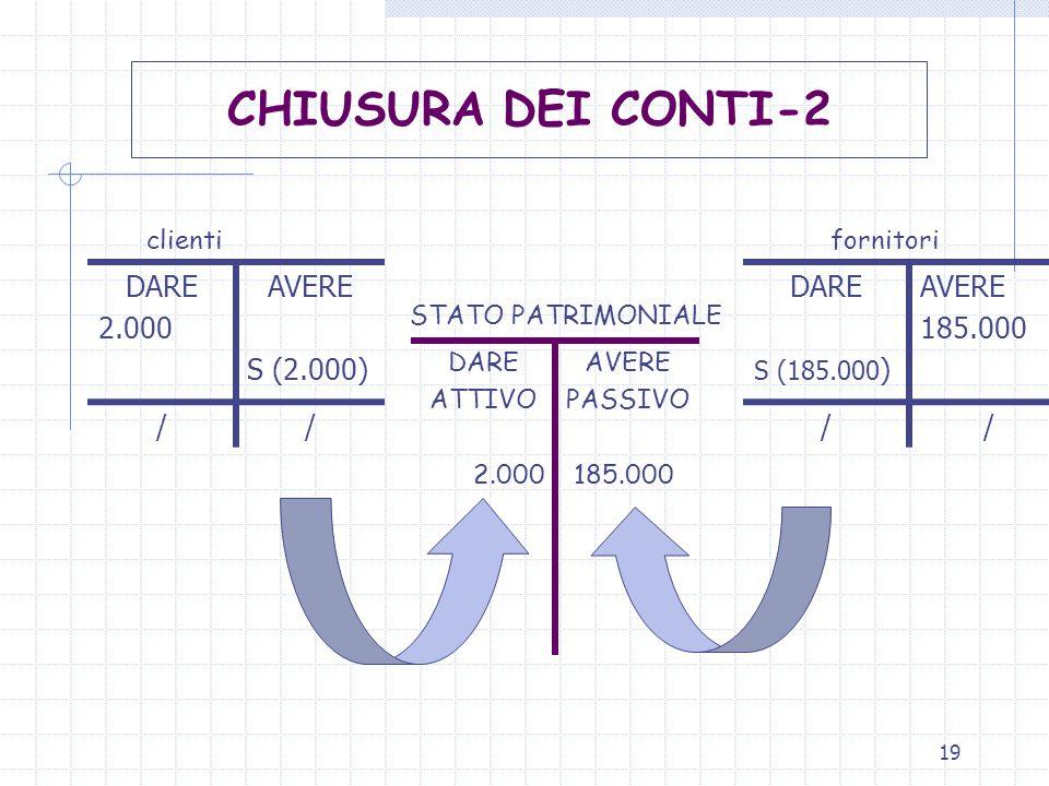 19 clienti fornitori STATO PATRIMONIALE DARE 2.000 AVERE S (2.000) // DARE ATTIVO 2.000 AVERE PASSIVO 185.000 CHIUSURA DEI CONTI-2 DARE S (185.000 ) A