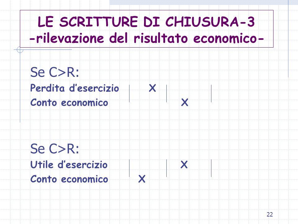 22 LE SCRITTURE DI CHIUSURA-3 -rilevazione del risultato economico- Se C>R: Perdita d'esercizio X Conto economico X Se C>R: Utile d'esercizio X Conto