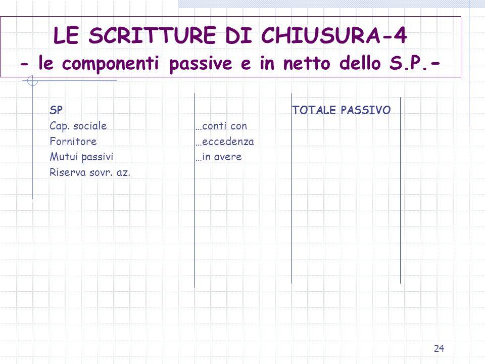 24 LE SCRITTURE DI CHIUSURA-4 - le componenti passive e in netto dello S.P. - SPTOTALE PASSIVO Cap. sociale…conti con Fornitore…eccedenza Mutui passiv