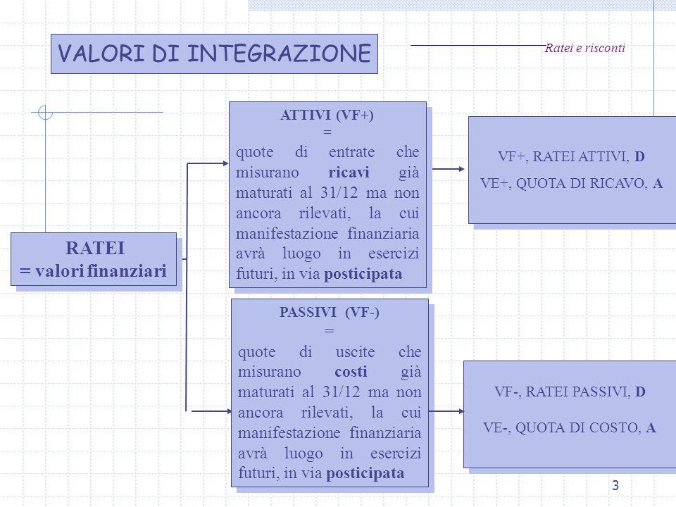 dott.ssa Carlotta del Sordo3 Ratei e risconti RATEI = valori finanziari RATEI = valori finanziari ATTIVI (VF+) = quote di entrate che misurano ricavi