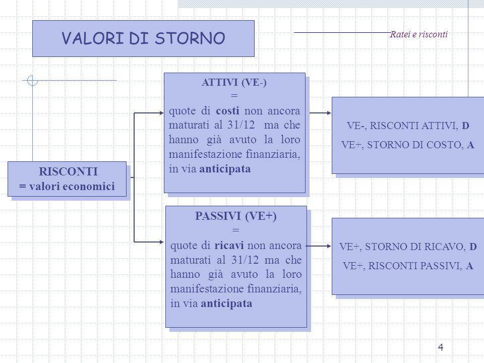 4 Ratei e risconti RISCONTI = valori economici RISCONTI = valori economici ATTIVI (VE-) = quote di costi non ancora maturati al 31/12 ma che hanno già