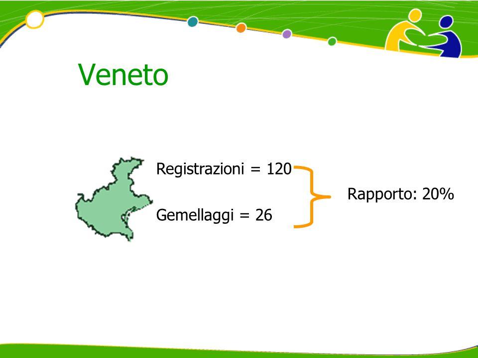 Veneto Registrazioni = 120 Gemellaggi = 26 Rapporto: 20%