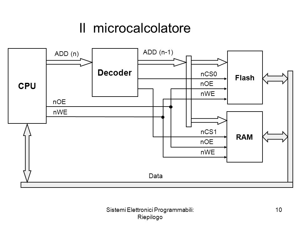 Sistemi Elettronici Programmabili: Riepilogo 10 Il microcalcolatore CPU Decoder Flash RAM ADD (n) ADD (n-1) nCS0 nCS1 nOE nWE Data nOE nWE nOE nWE