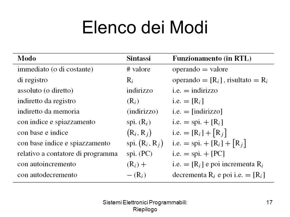 Sistemi Elettronici Programmabili: Riepilogo 17 Elenco dei Modi