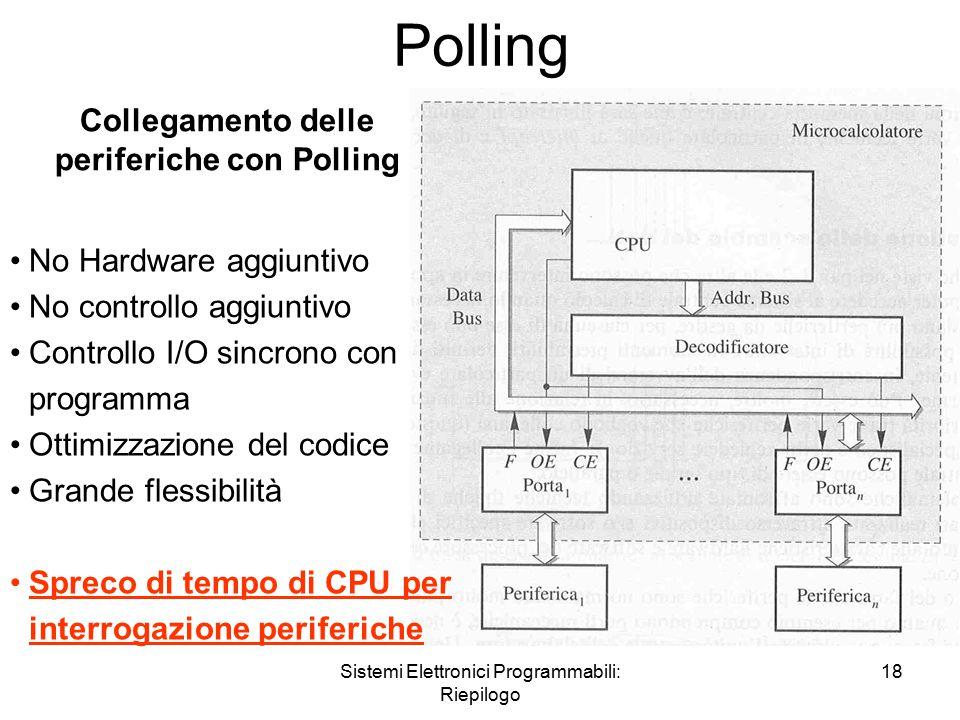 Sistemi Elettronici Programmabili: Riepilogo 18 Polling Collegamento delle periferiche con Polling No Hardware aggiuntivo No controllo aggiuntivo Controllo I/O sincrono con programma Ottimizzazione del codice Grande flessibilità Spreco di tempo di CPU per interrogazione periferiche