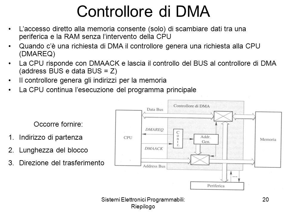 Sistemi Elettronici Programmabili: Riepilogo 20 Controllore di DMA L'accesso diretto alla memoria consente (solo) di scambiare dati tra una periferica e la RAM senza l'intervento della CPU Quando c'è una richiesta di DMA il controllore genera una richiesta alla CPU (DMAREQ) La CPU risponde con DMAACK e lascia il controllo del BUS al controllore di DMA (address BUS e data BUS = Z) Il controllore genera gli indirizzi per la memoria La CPU continua l'esecuzione del programma principale Occorre fornire: 1.Indirizzo di partenza 2.Lunghezza del blocco 3.Direzione del trasferimento